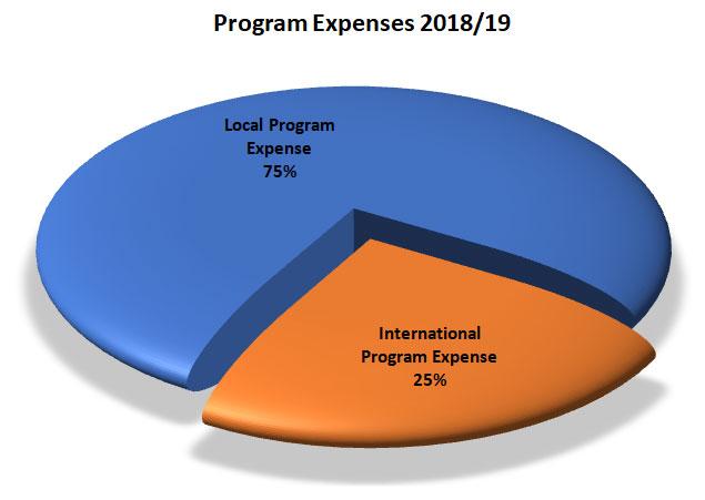 program-expense-2018-2019
