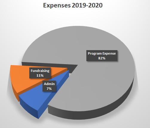 expenses-2019-2020